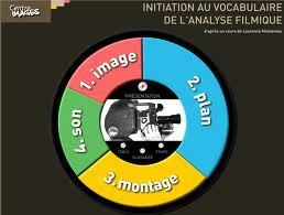 Centre Images - initiations au vocabulaire de l'analyse filmique [cours de cinéma en ligne ] | Remue-méninges FLE | Scoop.it
