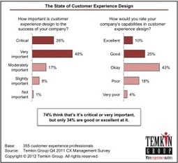 CX Mistake #3: Neglecting Experience Design « Customer ... | Expertiential Design | Scoop.it