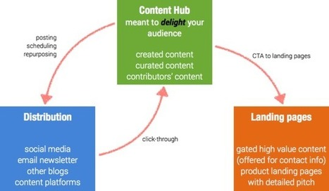 Generate more leads with content marketing (eBook) | Content Creation, Curation, Management | Scoop.it