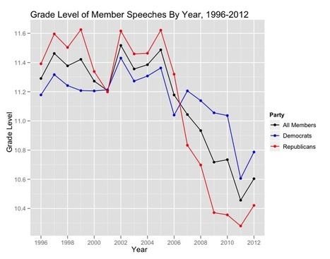 The changing complexity of congressional speech   The REAL History of America: Half-truths, Indoctrination, and Capitalism out of Control   Scoop.it