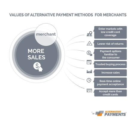 Why should online merchants adopt alternative payment methods? | mobile, digital and retail | Scoop.it