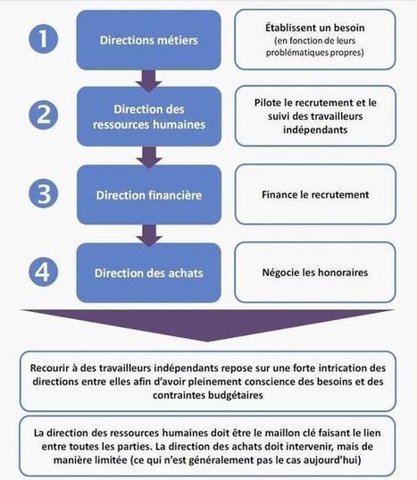 La fonction RH face à l'ubérisation du marché de l'emploi ILucas Jakubowicz | Entretiens Professionnels | Scoop.it