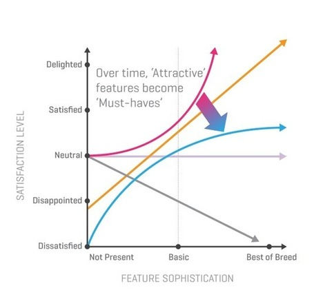 Leveraging the Kano Model for Optimal Results | UX Magazine | servicedesign | Scoop.it