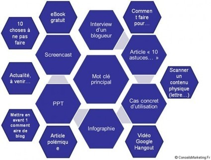 L'impact du Le Not Provided dans le SEO | La vigie IT | Scoop.it