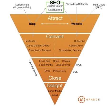 Why SEO is NOT a Lead Generation Strategy | Digital Brand Marketing | Scoop.it