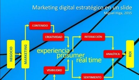 Como entiendo el marketing digital en un slide. | TdA Marketing | Scoop.it