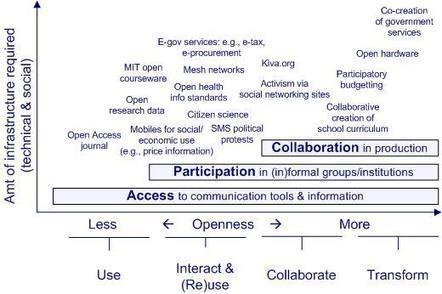 What Is Open ICT4D? - Open ICT for Development | TIC para el Desarrollo | Scoop.it