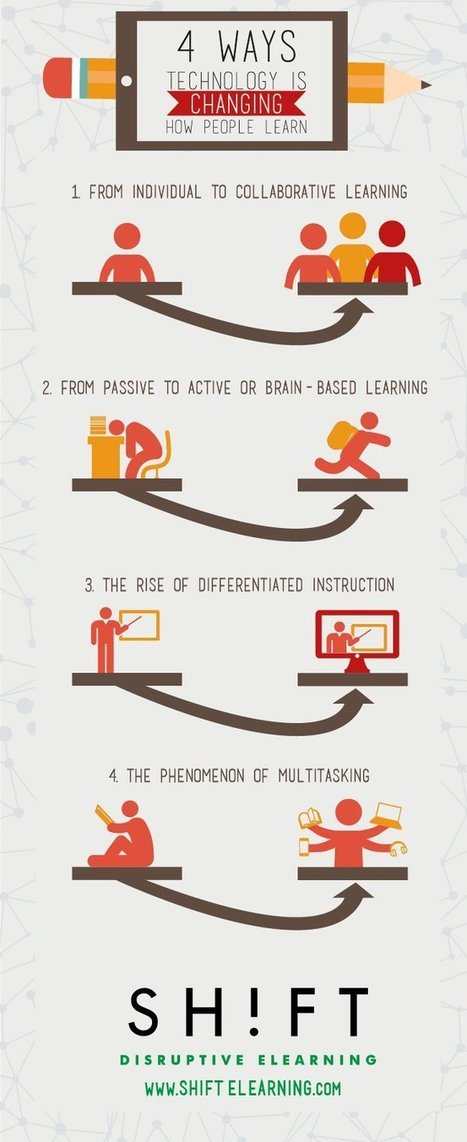 4 Ways Educational Technology Is Changing How People Learn Infographic | e-Learning Infographics | Moving training online | Scoop.it