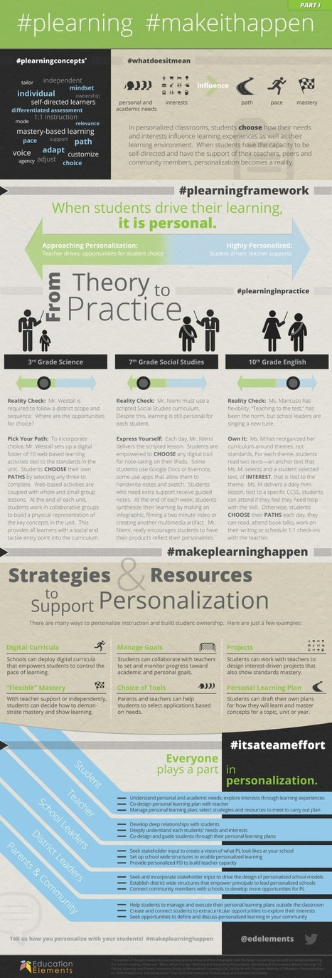 Making Personalized Learning Happen infographic - e-Learning Infographics | Personalized and Personalizing Learning | Scoop.it