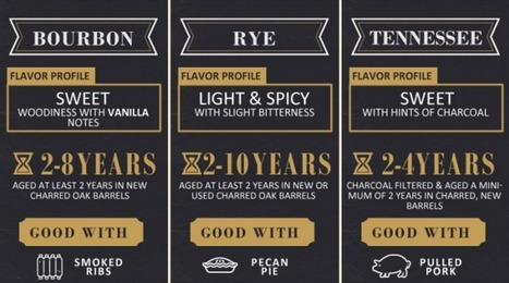 Whiskey 101: The Ultimate Guide | Daily Infographic | World's Best Infographics | Scoop.it