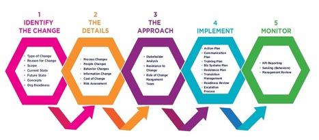Change Management | Adaptive HVM | hokusai | Scoop.it