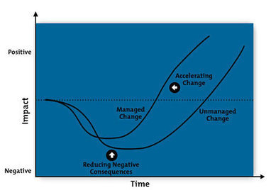 The Change Curve - Change Management Training from MindTools.com | llegir i escriure | Scoop.it