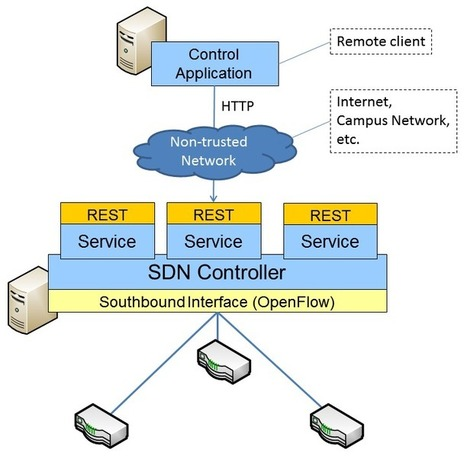 Securing OpenDaylight's REST Interfaces   Networked and Mobile ...   Hotspot Shield   Scoop.it