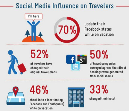 Être hôtelier à l'heure des réseaux sociaux | Communication digitale & Amadeus France | Scoop.it