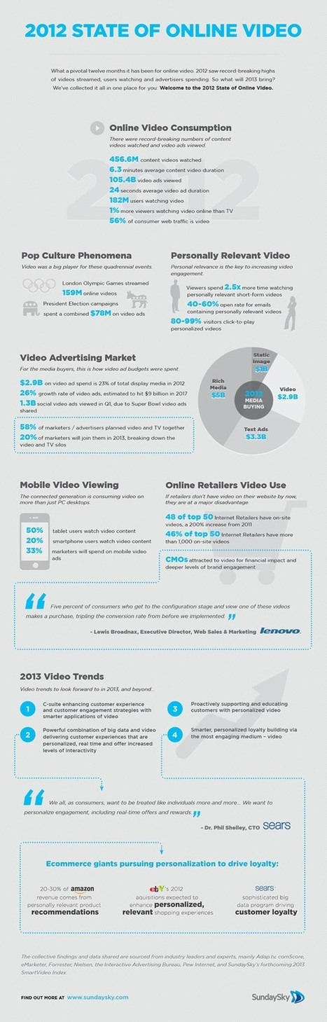 The State of Video Marketing 2012 [Infographic] ‹ | AtDotCom Social media | Scoop.it
