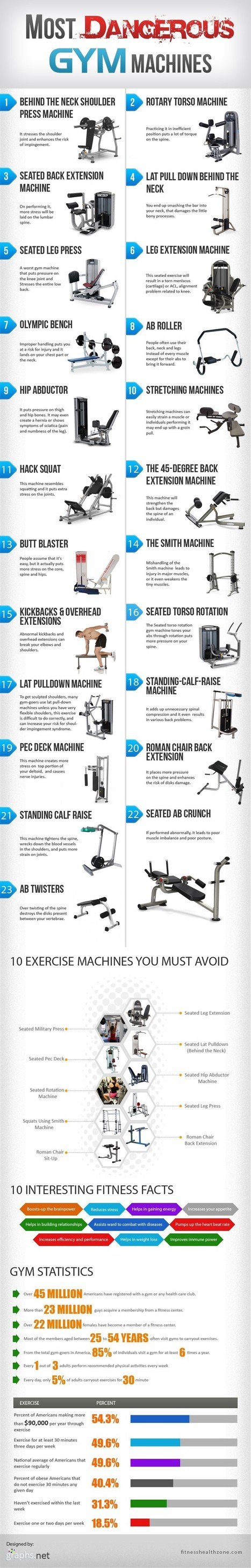 20+ Most Dangerous Gym Machines | All Infographics | All Infographics | Scoop.it