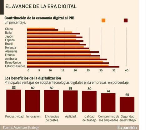 Los empleados, palanca de la digitalización de la empresa | Tecnología e Innovación | Scoop.it