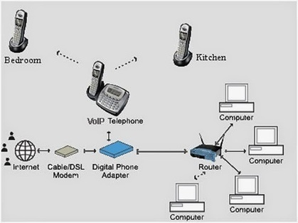 Blog - Broadconnect Telecom USA: Top Tips for Implementing VoIP in Your Business   Telecommunication   Scoop.it