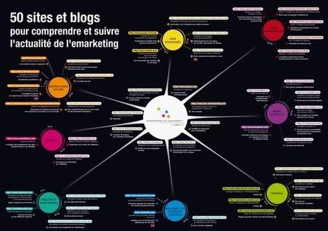 Les types contenus pour générer du trafic sur les Media Sociaux ! | e-marketing | Scoop.it