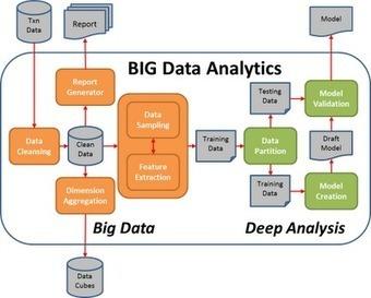 Pragmatic Programming Techniques: BIG Data Analytics Pipeline | Complex Insight  - Understanding our world | Scoop.it