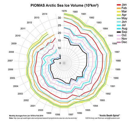 Arctic Death Spiral Very Much Alive | Sustain Our Earth | Scoop.it