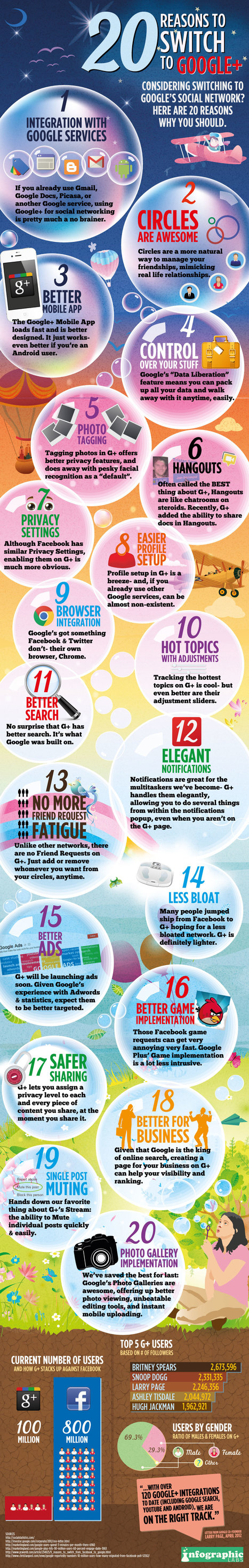 G+ The Most Disruptive Social Net: 20 Reasons Why You Should Be Using Google Plus [Infographic] | Collaborative Revolution | Scoop.it