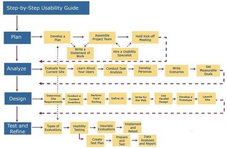 Design and usability methods and techniques - EduTech Wiki | Méthodes Agiles | Scoop.it