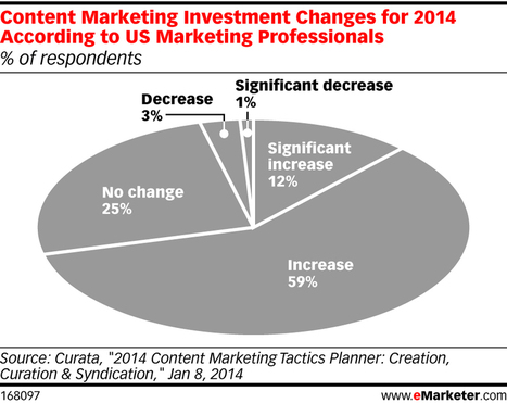 Content Marketing: How To Measure Content Performance Holistically - Marketing Land | B2C, B2B, C2C, C2B... | Scoop.it