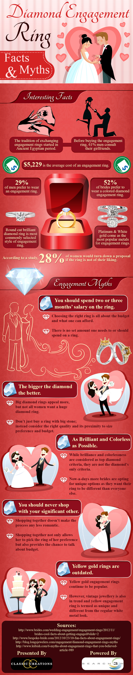 Diamond engagement rings: Facts and myths – Infographi | Infographic | Scoop.it