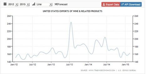 Wine Exports Running Behind 2013 and 2014 | Autour du vin | Scoop.it