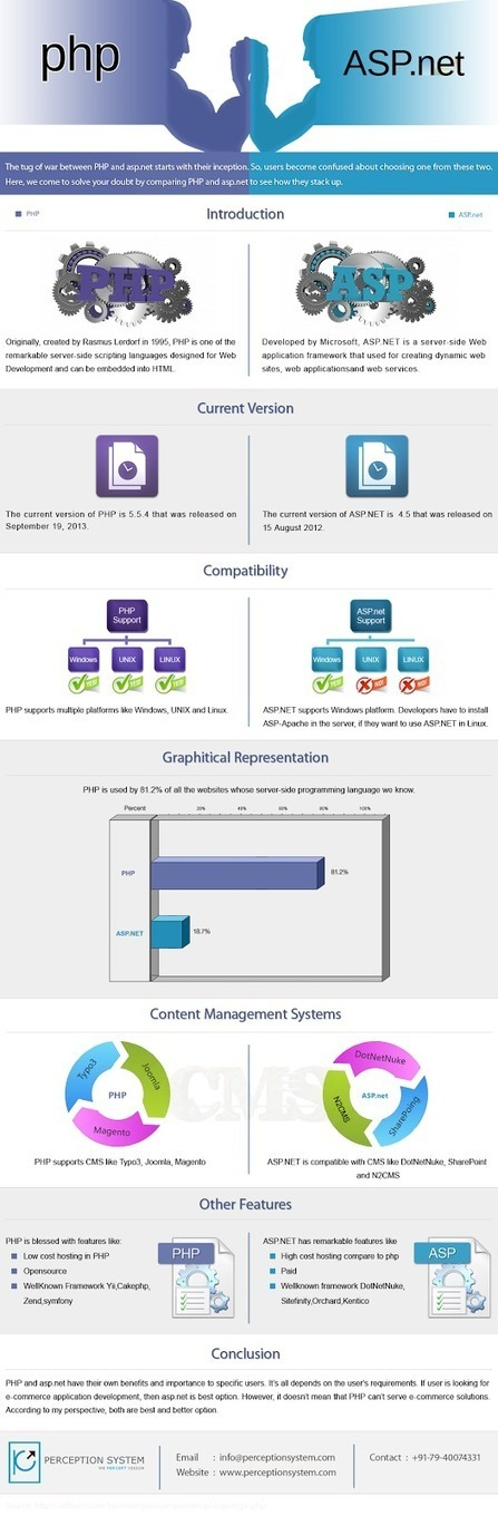 PHP vs. ASP.Net -Tug Of War | Infographic | Scoop.it