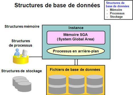 Oracle Database10g Enterprise Edition, Administration workshop   Cours Informatique   Scoop.it