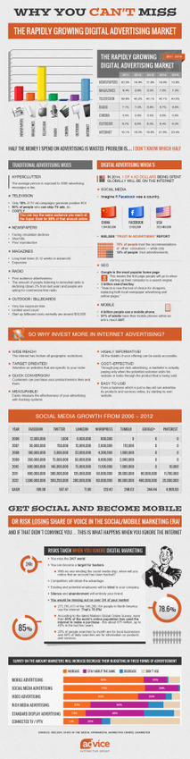 The Growing Digital Advertising Market - Infographic | Social Media Marketing | Scoop.it