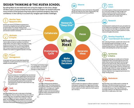 Design Thinking, Deconstructed #infography #pdf #freedownload | Visual Storytelling | Scoop.it