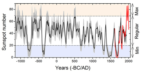 Recent paper finds 1950-2009 Solar Grand Maximum was a 'rare or even unique event' in 3,000 years | Space Weather | Scoop.it