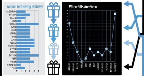 Gift Giving Traditions Around the World: Interactive Infographic | visual data | Scoop.it