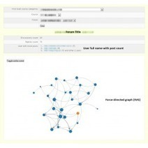 Moodle plugins directory: Forum Graph   tipsmoodle   Scoop.it