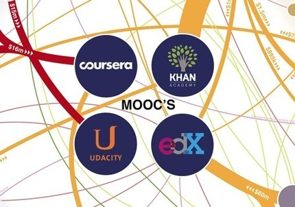 Behind-The-Scenes: How MOOCs Are Getting Money - Edudemic | Social Learning - MOOC - OER | Scoop.it