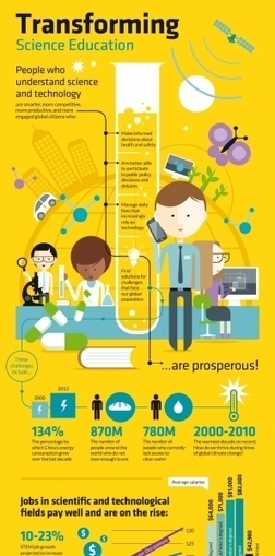 Transforming Science Education Infographic | STEM Connections | Scoop.it