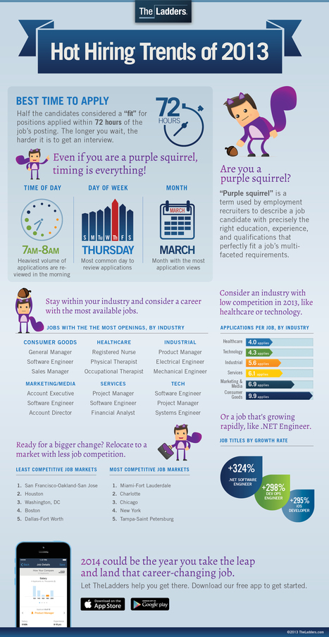 Hot Hiring Trends of 2013 [Infographic] | Social Recruiting | Scoop.it