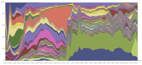 Many Eyes : Distribution of US Foreign Aid over time, 1946-2005 | Gov & Law Tasha F | Scoop.it