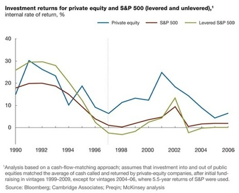 The Changing State Of The Private Equity Industry: McKinsey - ValueWalk   Private Equity   Scoop.it
