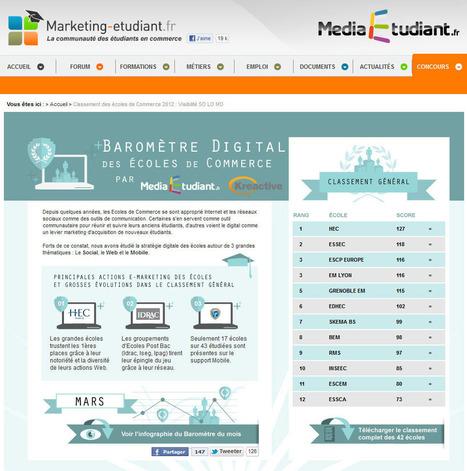 Classement des écoles de commerce en fonction de leur e-reputation « Blog de NetPME   Digital Martketing 101   Scoop.it