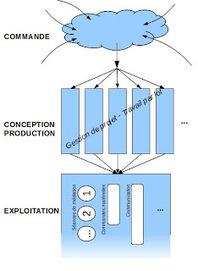 Concevoir une offre de médiation (1) : principes généraux   relations aux publics   Scoop.it