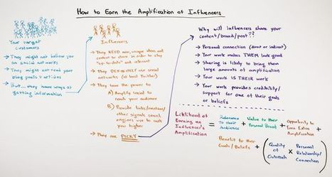 How to Earn the Amplification of Influencers | The #Social #Influence | Scoop.it