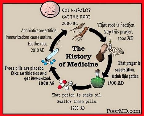 Poor MD: History of Medicine (Revised) | TODAYS HEALTH | Scoop.it