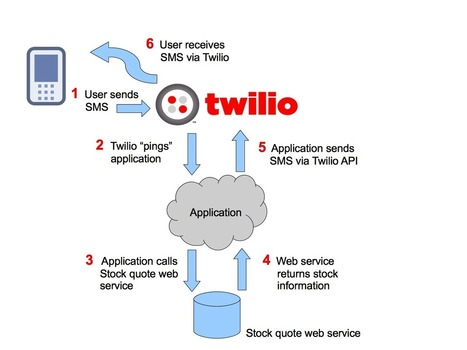 PHP Master | Create an SMS-Based Stock Quote Service with Twilio | Cloud Telephony | Scoop.it