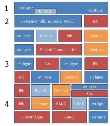 Complémentarité entre recherche en ligne et en bibliothèque ... | Chercheursetbib | Scoop.it