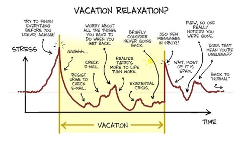 vacation relaxation | Startups et compagnie... | Scoop.it
