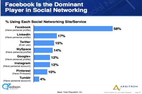 6 Key Digital Trends Affecting Marketers in 2013, New Research | Social Media Examiner | Marketing strategy | Scoop.it